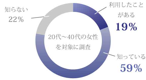 利用したことがある:19% 知っている:59% 知らない:22%