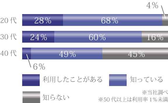 20代::利用したことがある:28% 知っている68% 知らない:4% 30代::利用したことがある:24% 知っている60% 知らない:16% 40代::利用したことがある:6% 知っている49% 知らない:45%