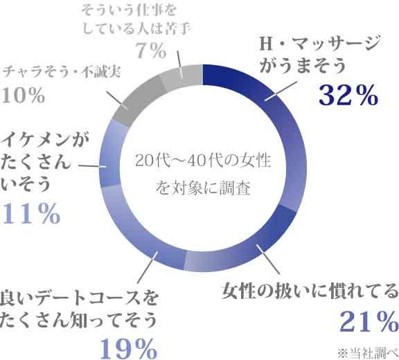 H・マッサージが上手そう:32% 女性の扱いに慣れてる:21% 良いデートコースをたくさん知ってそう:19% イケメンがたくさんいそう:11% チャラそう・不誠実:10% そういう仕事をしている人は苦手:7%